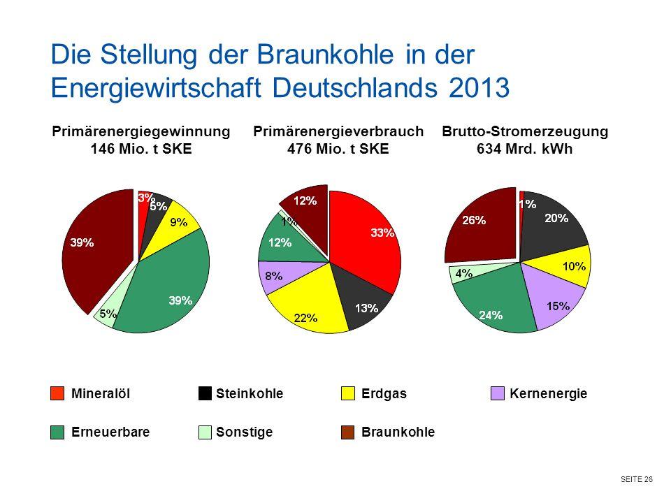 SEITE 26 Primärenergiegewinnung 146 Mio.t SKE Primärenergieverbrauch 476 Mio.