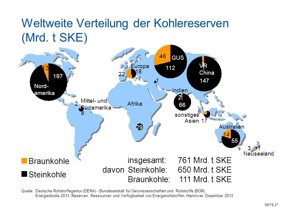 SEITE 27 Weltweite Verteilung der Kohlereserven (Mrd.