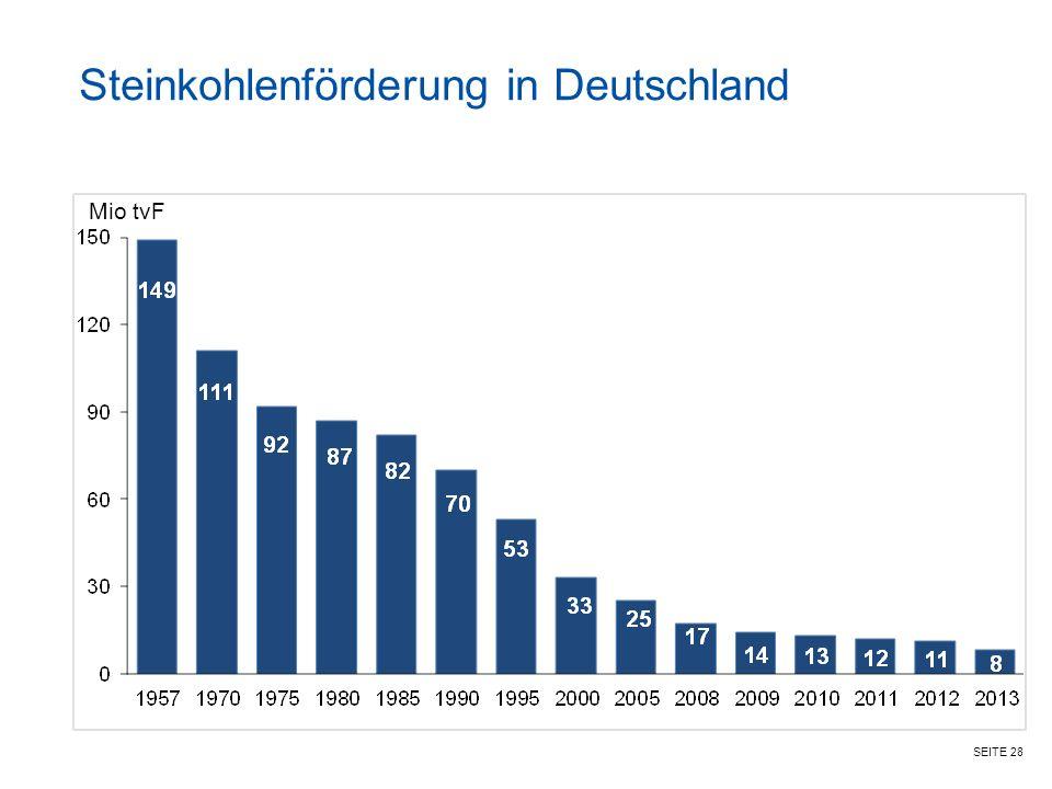 SEITE 28 Steinkohlenförderung in Deutschland Mio tvF