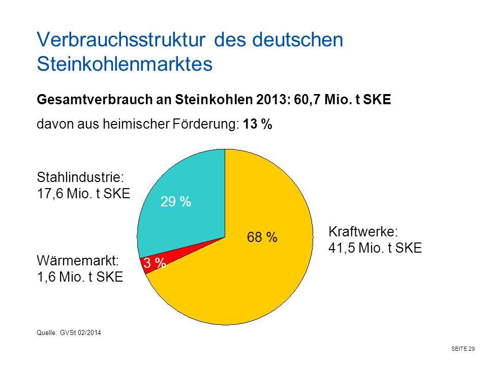 SEITE 29 Verbrauchsstruktur des deutschen Steinkohlenmarktes Gesamtverbrauch an Steinkohlen 2013: 60,7 Mio.