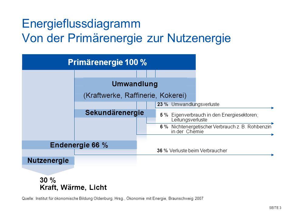 SEITE 3 Energieflussdiagramm Von der Primärenergie zur Nutzenergie Quelle: Institut für ökonomische Bildung Oldenburg, Hrsg., Ökonomie mit Energie, Braunschweig 2007 30 % Kraft, Wärme, Licht 6 %Nichtenergetischer Verbrauch z.