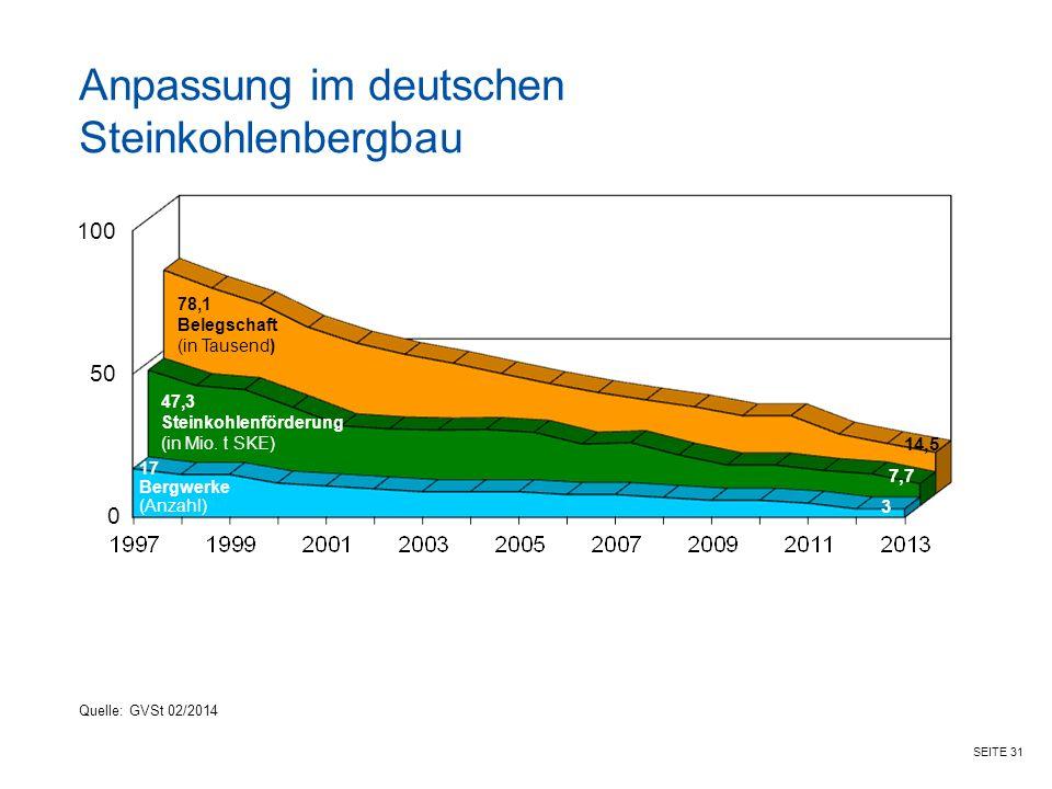 SEITE 31 78,1 Belegschaft (in Tausend) 47,3 Steinkohlenförderung (in Mio.