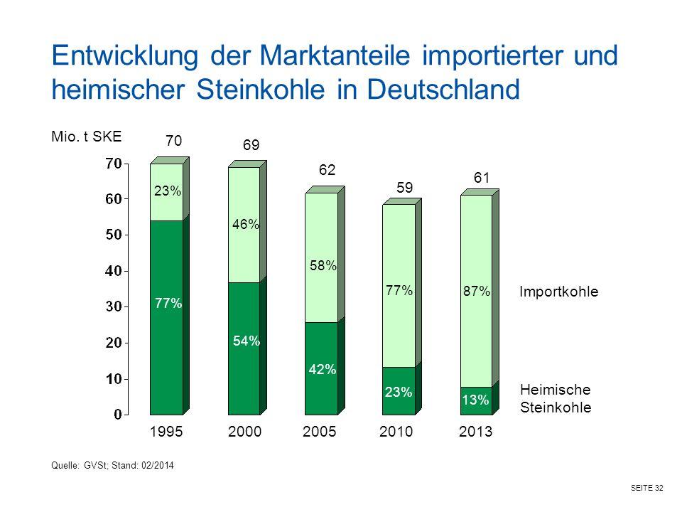SEITE 32 Entwicklung der Marktanteile importierter und heimischer Steinkohle in Deutschland Mio.