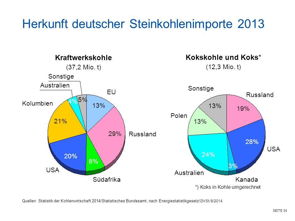 SEITE 34 EU Herkunft deutscher Steinkohlenimporte 2013 Quellen: Statistik der Kohlenwirtschaft 2014/Statistisches Bundesamt, nach Energiestatistikgesetz/ GVSt 8/2014 USA 13% Kraftwerkskohle (37,2 Mio.