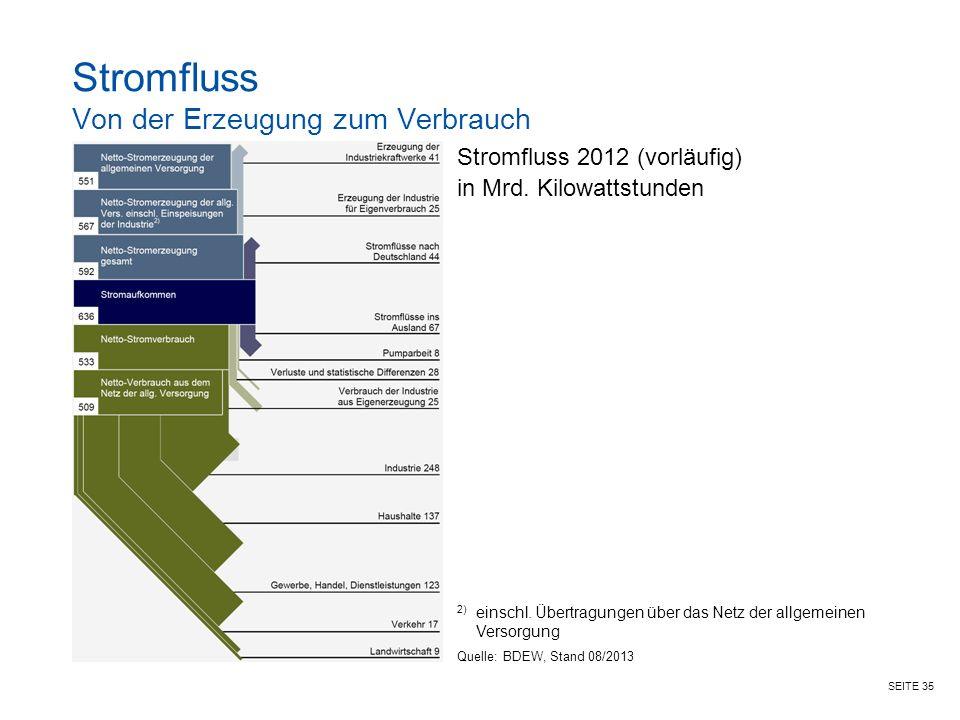 SEITE 35 Stromfluss Von der Erzeugung zum Verbrauch Stromfluss 2012 (vorläufig) in Mrd.