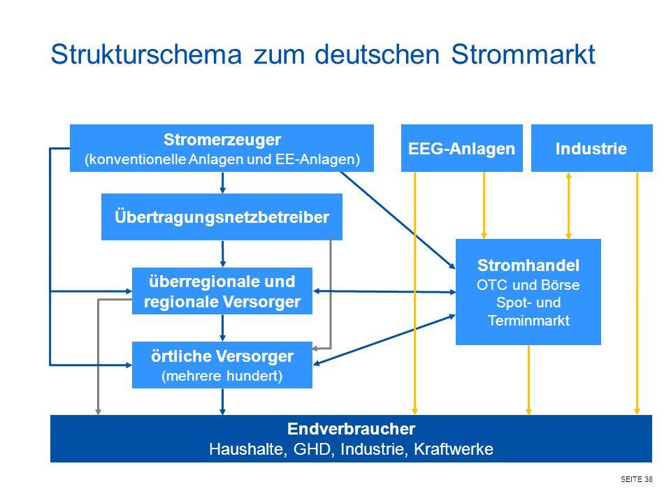 SEITE 38 Strukturschema zum deutschen Strommarkt Endverbraucher Haushalte, GHD, Industrie, Kraftwerke EEG-AnlagenIndustrie Übertragungsnetzbetreiber Stromhandel OTC und Börse Spot- und Terminmarkt überregionale und regionale Versorger örtliche Versorger (mehrere hundert) Stromerzeuger (konventionelle Anlagen und EE-Anlagen)