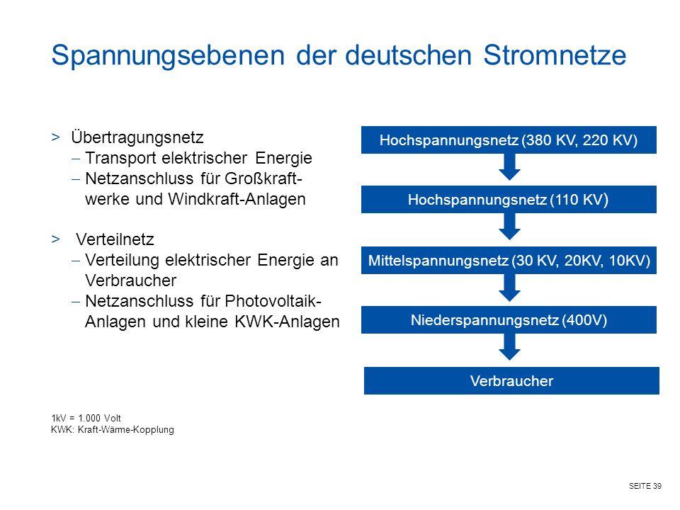 SEITE 39 Spannungsebenen der deutschen Stromnetze Hochspannungsnetz (380 KV, 220 KV) Hochspannungsnetz (110 KV ) Mittelspannungsnetz (30 KV, 20KV, 10KV) Niederspannungsnetz (400V) Verbraucher >Übertragungsnetz  Transport elektrischer Energie  Netzanschluss für Großkraft- werke und Windkraft-Anlagen > Verteilnetz  Verteilung elektrischer Energie an Verbraucher  Netzanschluss für Photovoltaik- Anlagen und kleine KWK-Anlagen 1kV = 1.000 Volt KWK: Kraft-Wärme-Kopplung