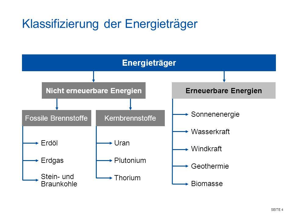 SEITE 4 Uran Plutonium Thorium Klassifizierung der Energieträger Energieträger Erneuerbare EnergienNicht erneuerbare Energien Fossile BrennstoffeKernbrennstoffe Erdöl Erdgas Stein- und Braunkohle Sonnenenergie Wasserkraft Windkraft Geothermie Biomasse
