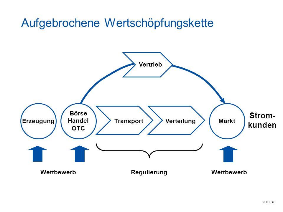SEITE 40 Vertrieb WettbewerbRegulierungWettbewerb Strom- kunden Erzeugung Börse Handel OTC Transport VerteilungMarkt Aufgebrochene Wertschöpfungskette