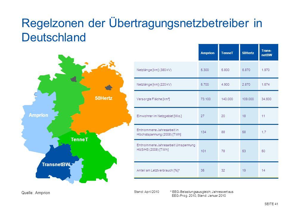 SEITE 41 Regelzonen der Übertragungsnetzbetreiber in Deutschland AmprionTenneT50Hertz Trans- netBW Netzlänge [km] (380 kV)5.3005.8006.8701.970 Netzlänge [km] (220 kV)5.7004.9002.8701.674 Versorgte Fläche [km²]73.100140.000109.00034.600 Einwohner im Netzgebiet [Mio.]27201811 Entnommene Jahresarbeit in Höchstspannung (2008) [TWh] 13488581,7 Entnommene Jahresarbeit Umspannung HöS/HS (2008) [TWh] 101785350 Anteil am Letztverbrauch [%]*35321914 * EEG-Belastungsausgleich; Jahreswert aus EEG-Prog.