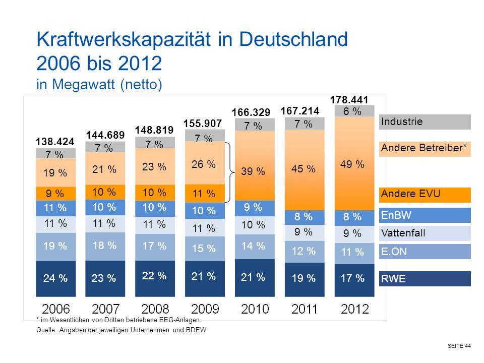 SEITE 44 RWE E.ON Vattenfall EnBW Andere EVU Andere Betreiber* Industrie Kraftwerkskapazität in Deutschland 2006 bis 2012 in Megawatt (netto) *im Wesentlichen von Dritten betriebene EEG-Anlagen Quelle: Angaben der jeweiligen Unternehmen und BDEW 23 % 18 % 11 % 10 % 21 % 7 % 22 % 17 % 11 % 10 % 23 % 7 % 21 % 15 % 11 % 10 % 11 % 26 % 7 % 21 % 14 % 10 % 9 % 39 % 7 % 144.689 148.819 155.907 167.214 19 % 12 % 9 % 8 % 45 % 7 % 166.329 24 % 19 % 11 % 9 % 19 % 7 % 138.424 178.441 17 % 11 % 9 % 8 % 49 % 6 %