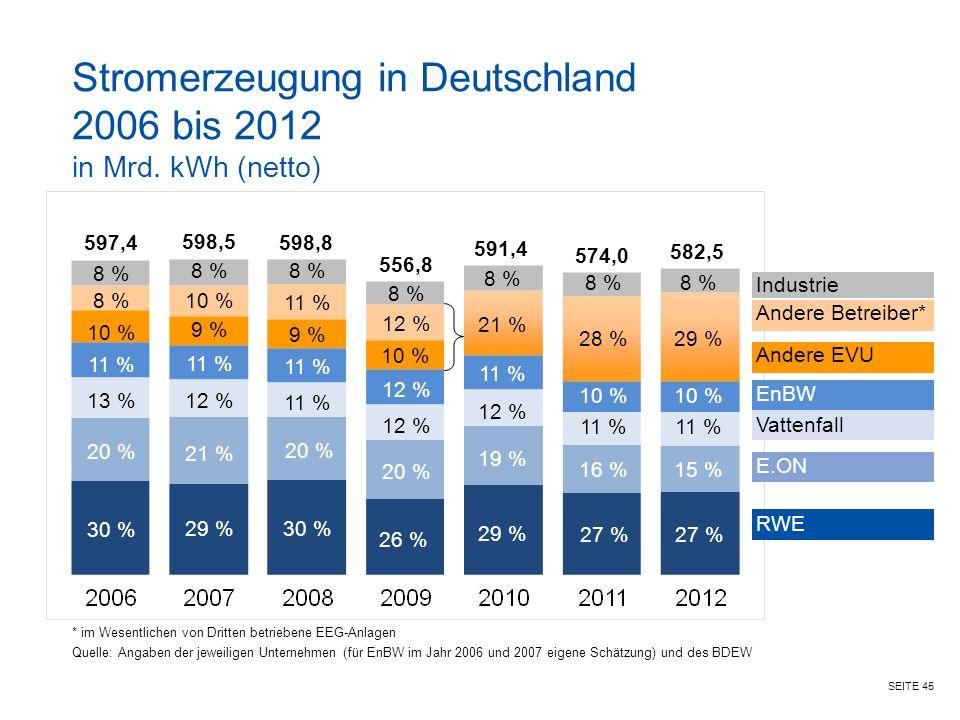 SEITE 45 Stromerzeugung in Deutschland 2006 bis 2012 in Mrd.