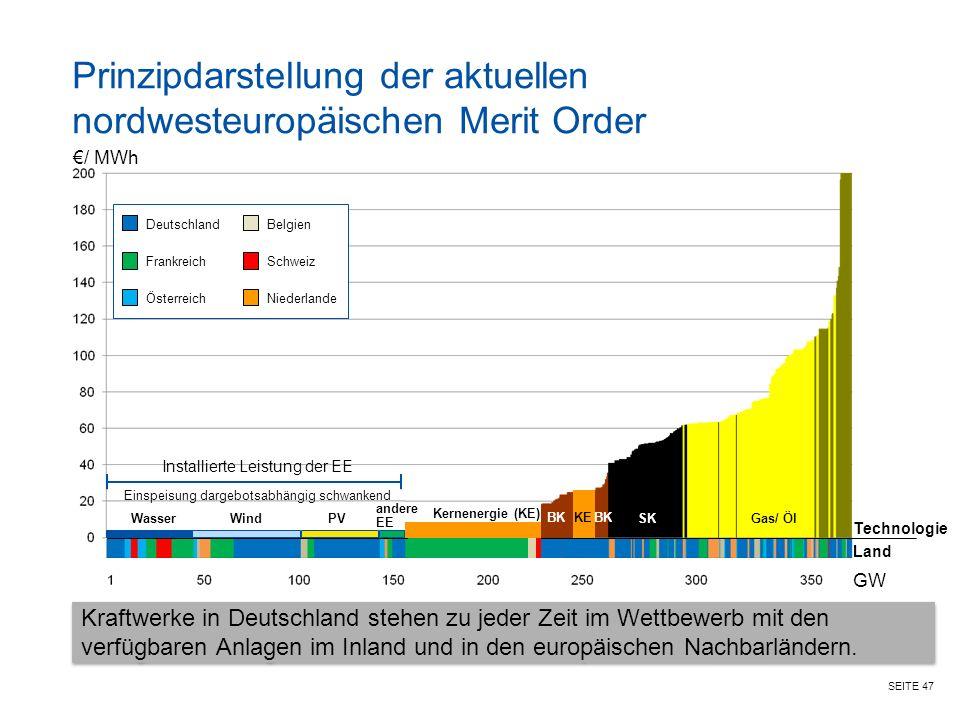 SEITE 47 Prinzipdarstellung der aktuellen nordwesteuropäischen Merit Order WasserWindPVSKGas/ Öl €/ MWh Technologie Land Installierte Leistung der EE GW Einspeisung dargebotsabhängig schwankend Deutschland Österreich FrankreichSchweiz Niederlande Belgien BK Kraftwerke in Deutschland stehen zu jeder Zeit im Wettbewerb mit den verfügbaren Anlagen im Inland und in den europäischen Nachbarländern.