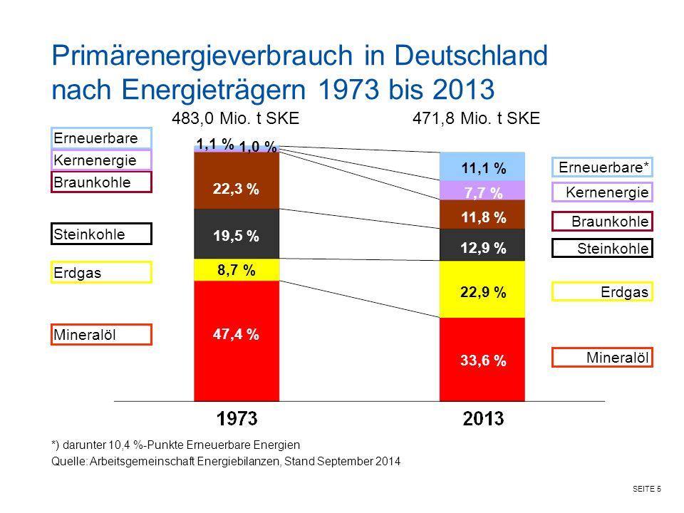 SEITE 5 Primärenergieverbrauch in Deutschland nach Energieträgern 1973 bis 2013 *) darunter 10,4 %-Punkte Erneuerbare Energien Quelle: Arbeitsgemeinschaft Energiebilanzen, Stand September 2014 483,0 Mio.