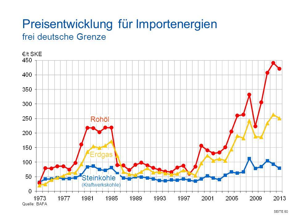 SEITE 50 €/t SKE Rohöl Erdgas Steinkohle (Kraftwerkskohle) Preisentwicklung für Importenergien frei deutsche Grenze Quelle: BAFA