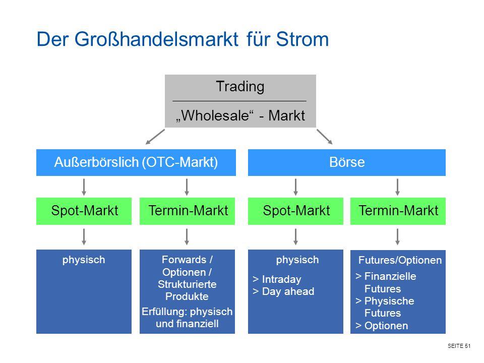 """SEITE 51 Der Großhandelsmarkt für Strom Trading """"Wholesale - Markt Spot-MarktTermin-Markt Forwards / Optionen / Strukturierte Produkte Erfüllung: physisch und finanziell Außerbörslich (OTC-Markt)Börse Spot-MarktTermin-Markt physisch > Intraday > Day ahead Futures/Optionen > Finanzielle Futures > Physische Futures > Optionen physisch"""