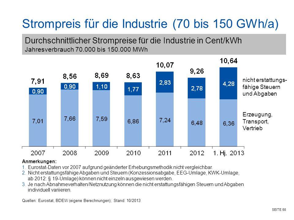 SEITE 56 Strompreis für die Industrie (70 bis 150 GWh/a) Anmerkungen: 1.Eurostat-Daten vor 2007 aufgrund geänderter Erhebungsmethodik nicht vergleichbar.