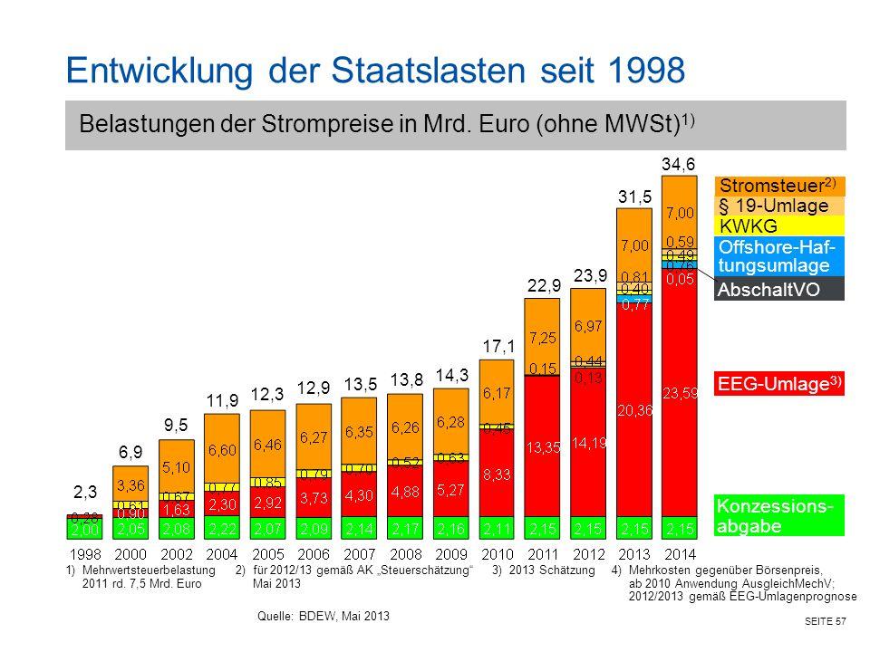 """SEITE 57 9,5 6,9 2,3 1)Mehrwertsteuerbelastung2)für 2012/13 gemäß AK """"Steuerschätzung 3) 2013 Schätzung4)Mehrkosten gegenüber Börsenpreis, 2011 rd."""