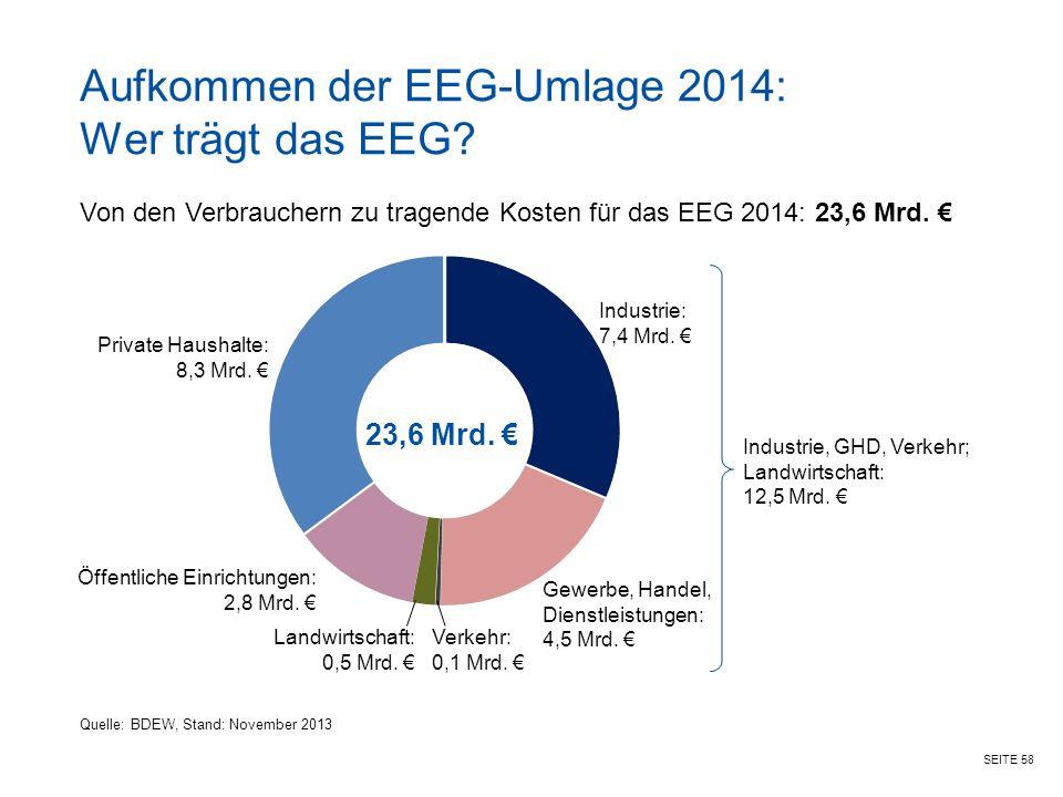 SEITE 58 Aufkommen der EEG-Umlage 2014: Wer trägt das EEG.