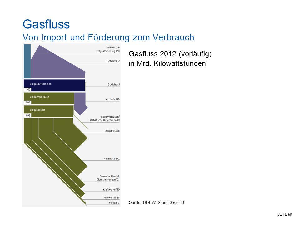 SEITE 59 Gasfluss Von Import und Förderung zum Verbrauch Gasfluss 2012 (vorläufig) in Mrd.