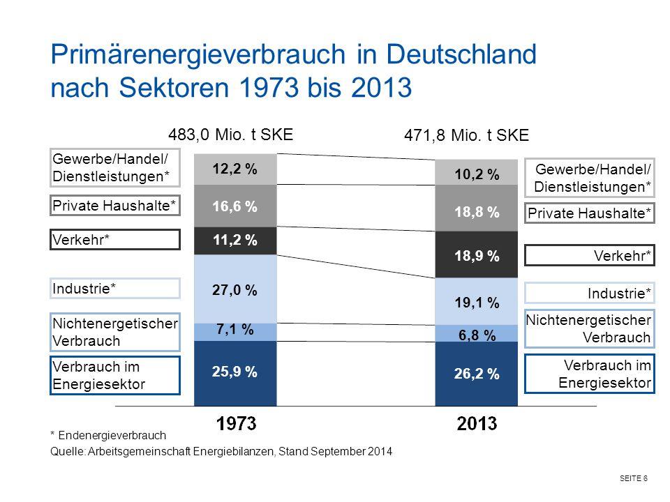 SEITE 6 Primärenergieverbrauch in Deutschland nach Sektoren 1973 bis 2013 483,0 Mio.