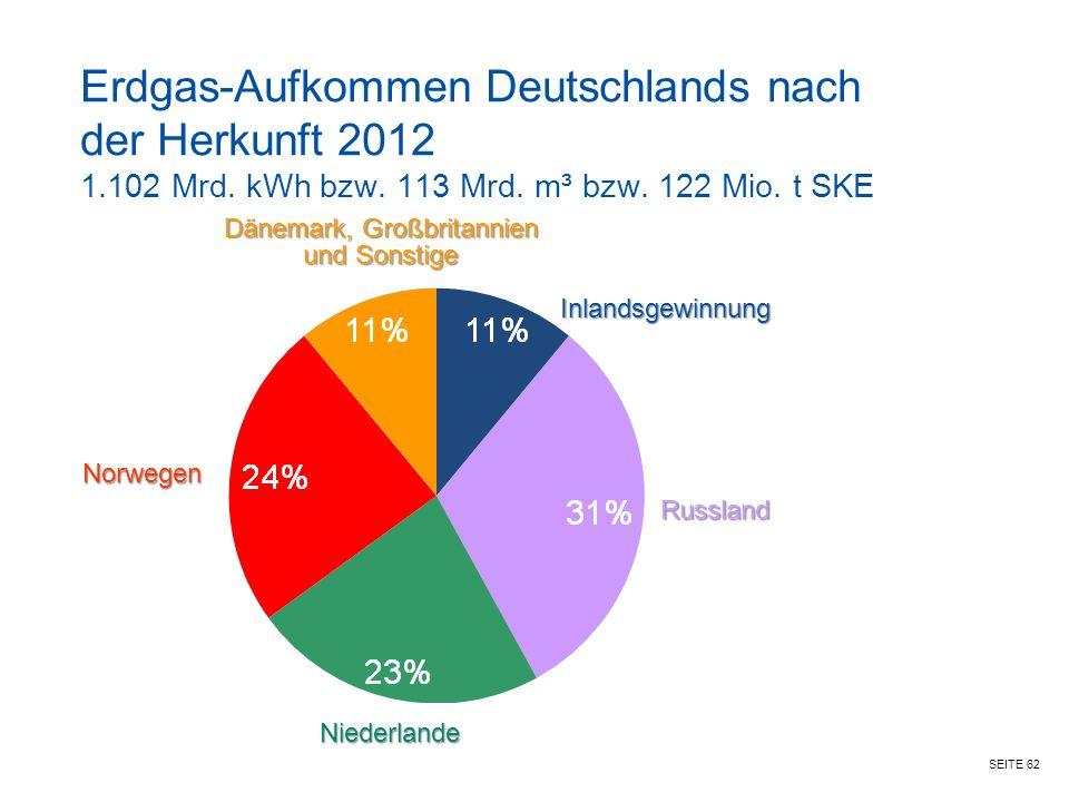 SEITE 62 Erdgas-Aufkommen Deutschlands nach der Herkunft 2012 1.102 Mrd.