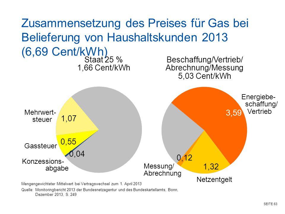 SEITE 63 Zusammensetzung des Preises für Gas bei Belieferung von Haushaltskunden 2013 (6,69 Cent/kWh) Mengengewichteter Mittelwert bei Vertragswechsel zum 1.
