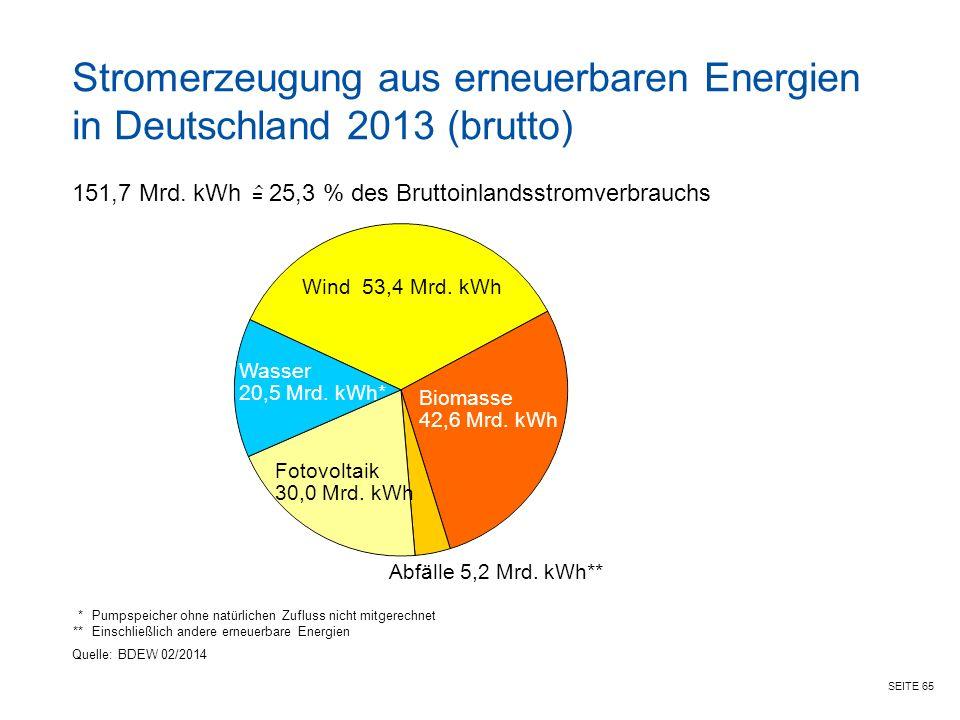 SEITE 65 *Pumpspeicher ohne natürlichen Zufluss nicht mitgerechnet **Einschließlich andere erneuerbare Energien 151,7 Mrd.