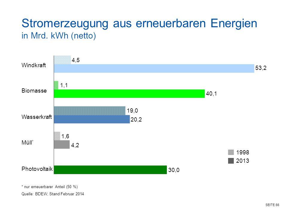 SEITE 66 Stromerzeugung aus erneuerbaren Energien in Mrd.