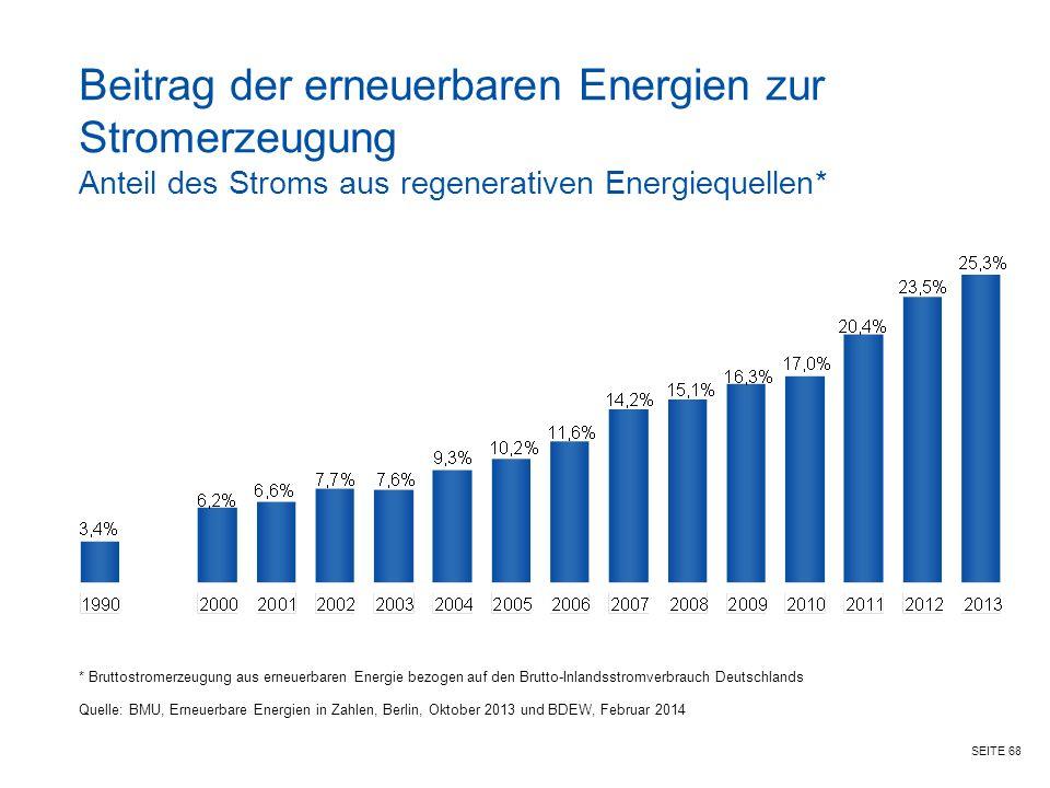 SEITE 68 Beitrag der erneuerbaren Energien zur Stromerzeugung Anteil des Stroms aus regenerativen Energiequellen* * Bruttostromerzeugung aus erneuerbaren Energie bezogen auf den Brutto-Inlandsstromverbrauch Deutschlands Quelle: BMU, Erneuerbare Energien in Zahlen, Berlin, Oktober 2013 und BDEW, Februar 2014