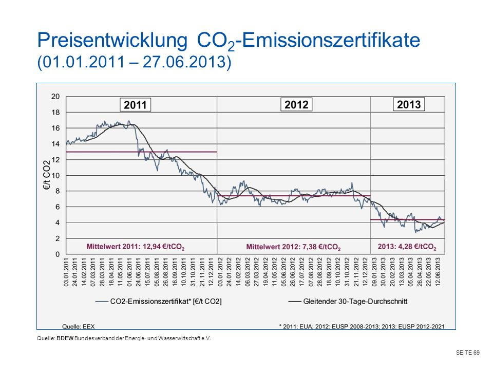 SEITE 69 Preisentwicklung CO 2 -Emissionszertifikate (01.01.2011 – 27.06.2013) Quelle: BDEW Bundesverband der Energie- und Wasserwirtschaft e.V.