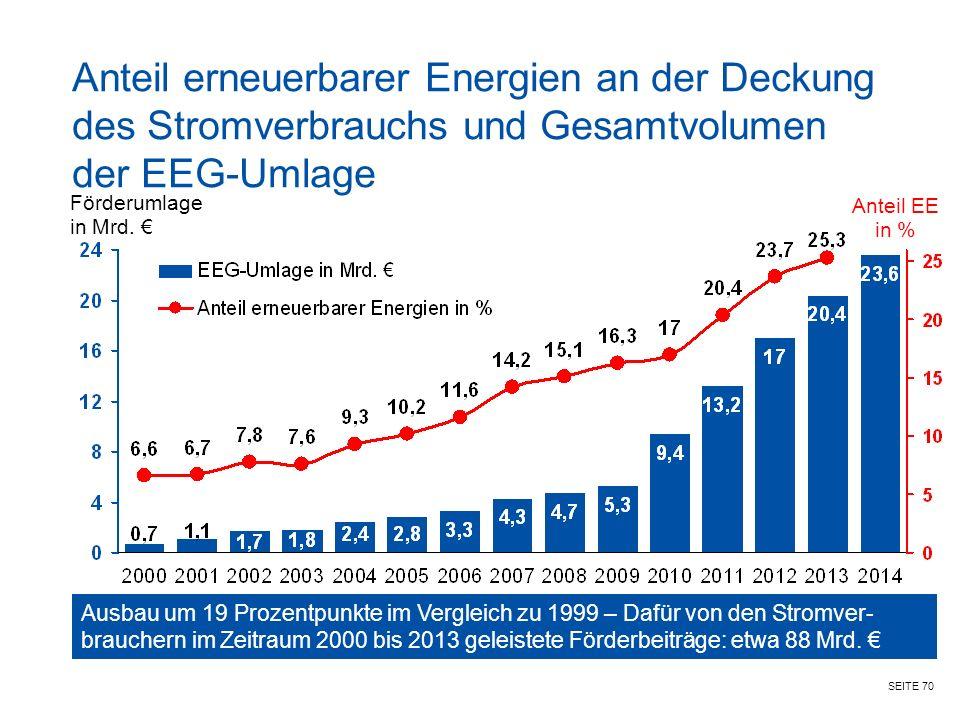 SEITE 70 Anteil erneuerbarer Energien an der Deckung des Stromverbrauchs und Gesamtvolumen der EEG-Umlage Förderumlage in Mrd.