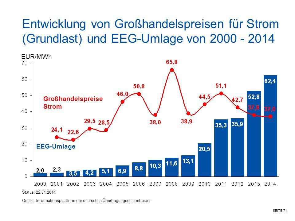 SEITE 71 Quelle: Informationsplattform der deutschen Übertragungsnetzbetreiber EUR/MWh Status: 22.01.2014 Großhandelspreise Strom EEG-Umlage Entwicklung von Großhandelspreisen für Strom (Grundlast) und EEG-Umlage von 2000 - 2014