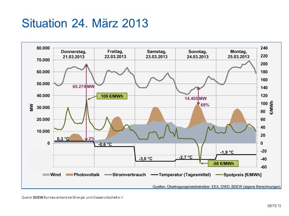 SEITE 72 Situation 24. März 2013 Quelle: BDEW Bundesverband der Energie- und Wasserwirtschaft e.V.