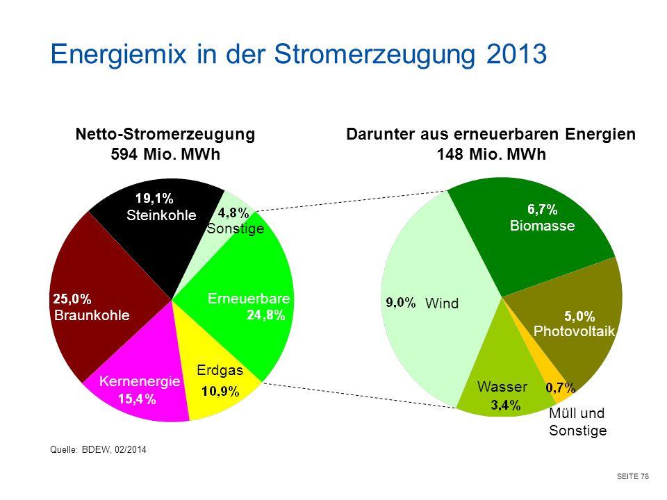 SEITE 76 Energiemix in der Stromerzeugung 2013 Steinkohle Netto-Stromerzeugung 594 Mio.
