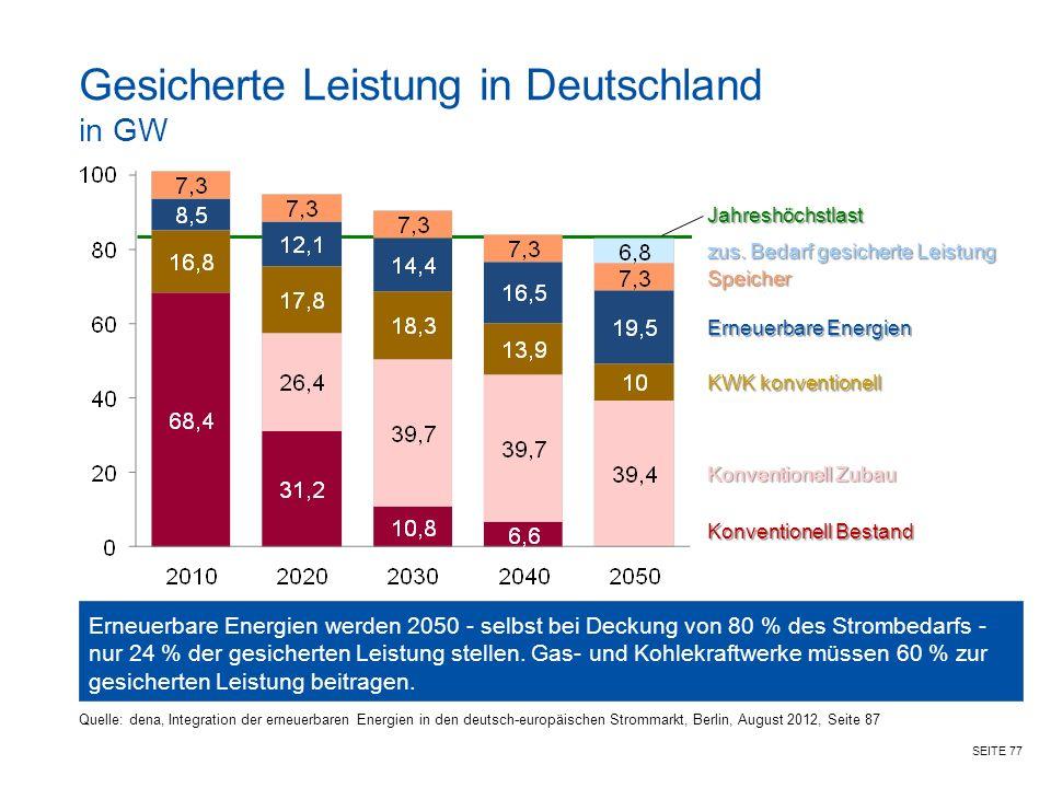 SEITE 77 Quelle: dena, Integration der erneuerbaren Energien in den deutsch-europäischen Strommarkt, Berlin, August 2012, Seite 87 Gesicherte Leistung in Deutschland in GW Erneuerbare Energien werden 2050 - selbst bei Deckung von 80 % des Strombedarfs - nur 24 % der gesicherten Leistung stellen.
