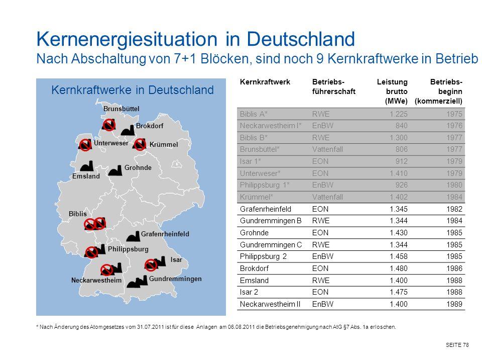 SEITE 78 Kernkraftwerk Betriebs- führerschaft Leistung brutto (MWe) Betriebs- beginn (kommerziell) Biblis A*RWE1.2251975 Neckarwestheim I*EnBW8401976 Biblis B*RWE1.3001977 Brunsbüttel*Vattenfall8061977 Isar 1*EON9121979 Unterweser*EON1.4101979 Philippsburg 1*EnBW9261980 Krümmel*Vattenfall1.4021984 GrafenrheinfeldEON1.3451982 Gundremmingen BRWE1.3441984 GrohndeEON1.4301985 Gundremmingen CRWE1.3441985 Philippsburg 2EnBW1.4581985 BrokdorfEON1.4801986 EmslandRWE1.4001988 Isar 2EON1.4751988 Neckarwestheim IIEnBW1.4001989 Kernkraftwerke in Deutschland Brunsbüttel Unterweser Krümmel Brokdorf Emsland Grafenrheinfeld Biblis Philippsburg Neckarwestheim Gundremmingen Isar Grohnde * Nach Änderung des Atomgesetzes vom 31.07.2011 ist für diese Anlagen am 06.08.2011 die Betriebsgenehmigung nach AtG §7 Abs.