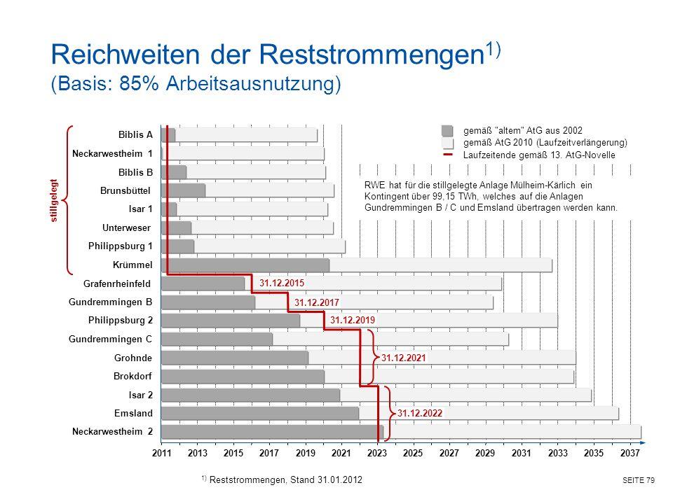 SEITE 79 Reichweiten der Reststrommengen 1) (Basis: 85% Arbeitsausnutzung) 1) Reststrommengen, Stand 31.01.2012 20112013203120152029201720272019202520212023 Brunsbüttel Isar 1 Unterweser Philippsburg 1 Isar 2 Emsland Neckarwestheim 2 Neckarwestheim 1 Brokdorf Gundremmingen B Biblis A Biblis B 20332035 RWE hat für die stillgelegte Anlage Mülheim-Kärlich ein Kontingent über 99,15 TWh, welches auf die Anlagen Gundremmingen B / C und Emsland übertragen werden kann.