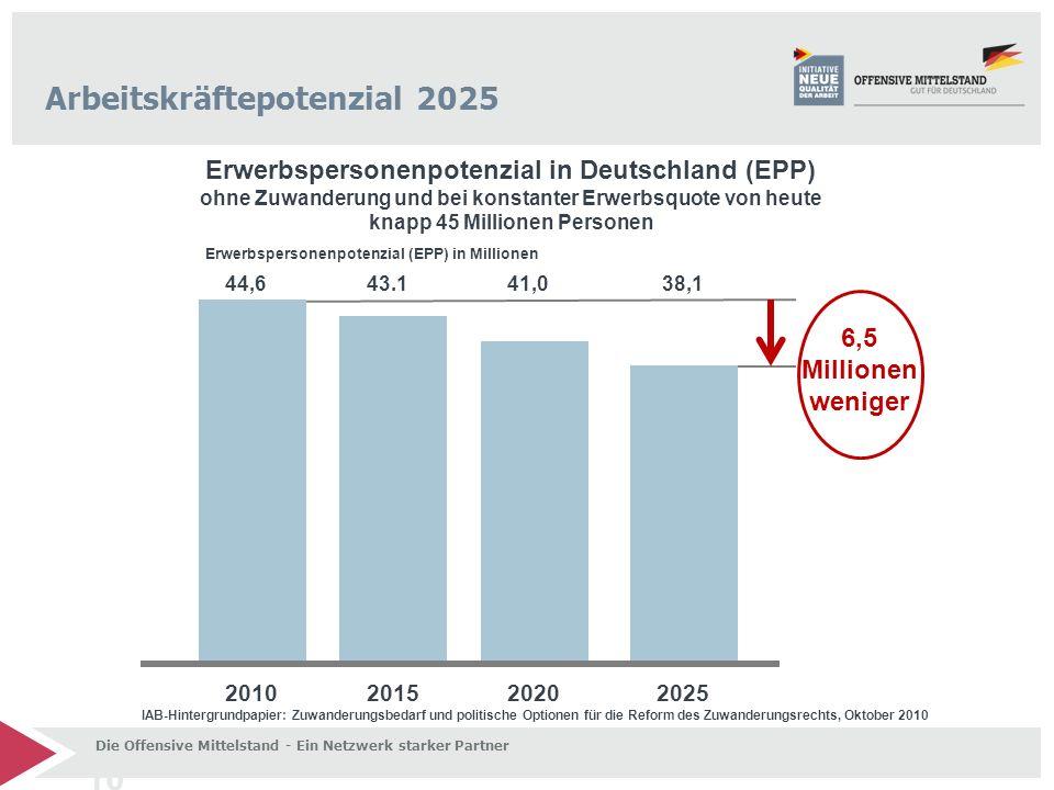 10 Arbeitskräftepotenzial 2025 Erwerbspersonenpotenzial in Deutschland (EPP) ohne Zuwanderung und bei konstanter Erwerbsquote von heute knapp 45 Milli
