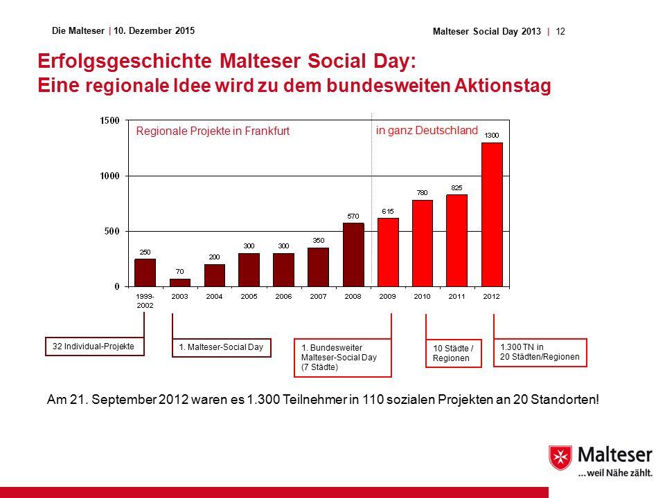 12Malteser Social Day 2013 | Die Malteser | 10.