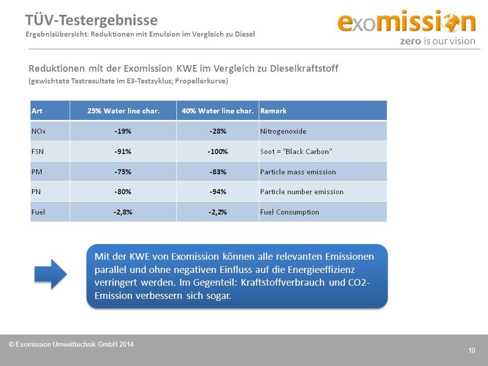 © Exomission Umwelttechnik GmbH 2014 10 Reduktionen mit der Exomission KWE im Vergleich zu Dieselkraftstoff (gewichtete Testresultate im E3-Testzyklus