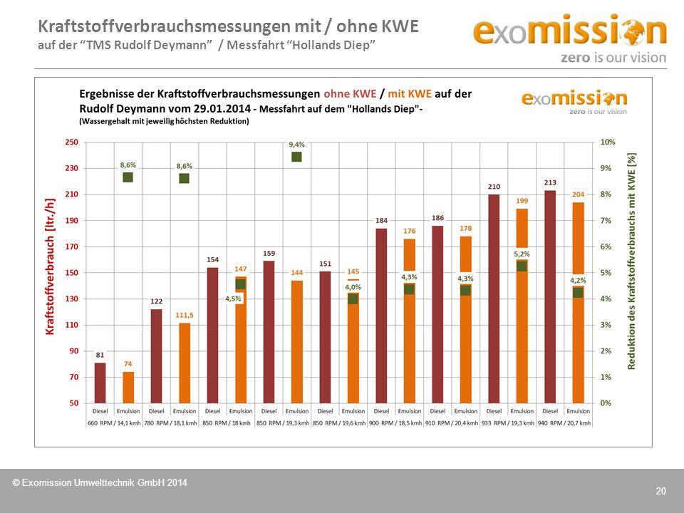 """© Exomission Umwelttechnik GmbH 2014 20 Kraftstoffverbrauchsmessungen mit / ohne KWE auf der """"TMS Rudolf Deymann"""" / Messfahrt """"Hollands Diep"""""""