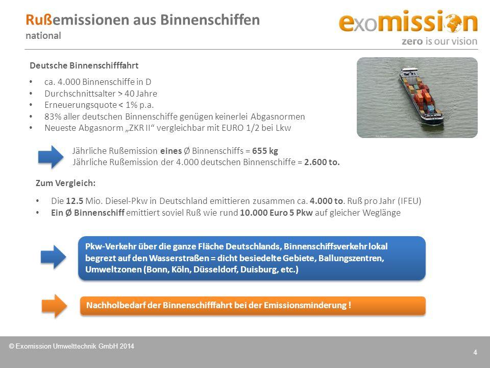 © Exomission Umwelttechnik GmbH 2014 5 Möglichkeiten der Rußminimierung bei Binnenschiffen im Bestand: Installation eines neuen Motors Hohe Kosten und max.