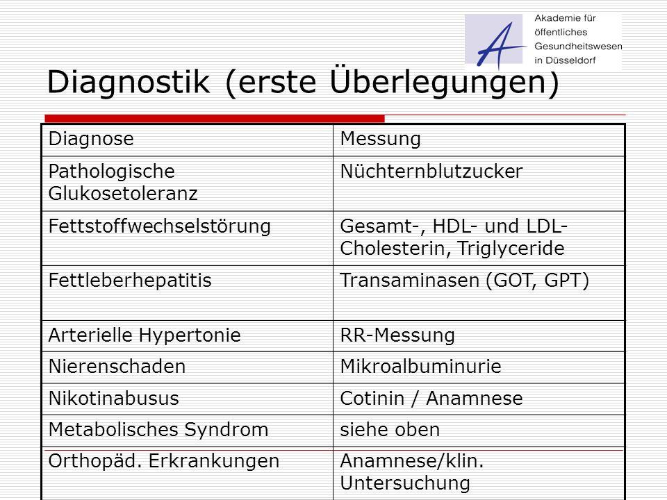 Diagnostik (erste Überlegungen) DiagnoseMessung Pathologische Glukosetoleranz Nüchternblutzucker FettstoffwechselstörungGesamt-, HDL- und LDL- Cholest