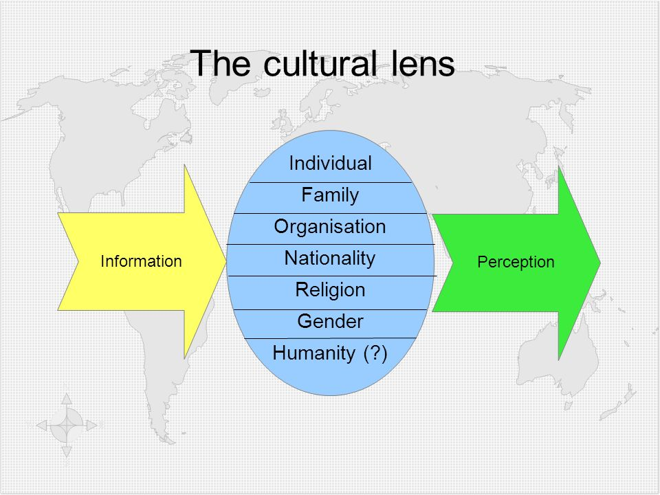 Information The cultural lens Individual Family Organisation Nationality Religion Gender Humanity (?) Perception