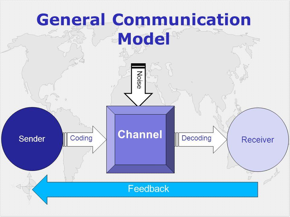 Klicken Sie, um die Formate des Gliederungstextes zu bearbeiten  Zweite Gliederungsebe ne Dritte Gliederungse bene  Vierte Gliederung sebene Fünfte Gliederu ngseben e Sechste Gliederu ngseben e Siebente Gliederu ngseben e Achte Gliederu ngseben e Neunte Gliederungsebene Textmasterformat bearbeiten Zweite Ebene Dritte Ebene Vierte Ebene Fünfte Ebene Sender CodingDecoding Receiver Noise Channel Feedback General Communication Model