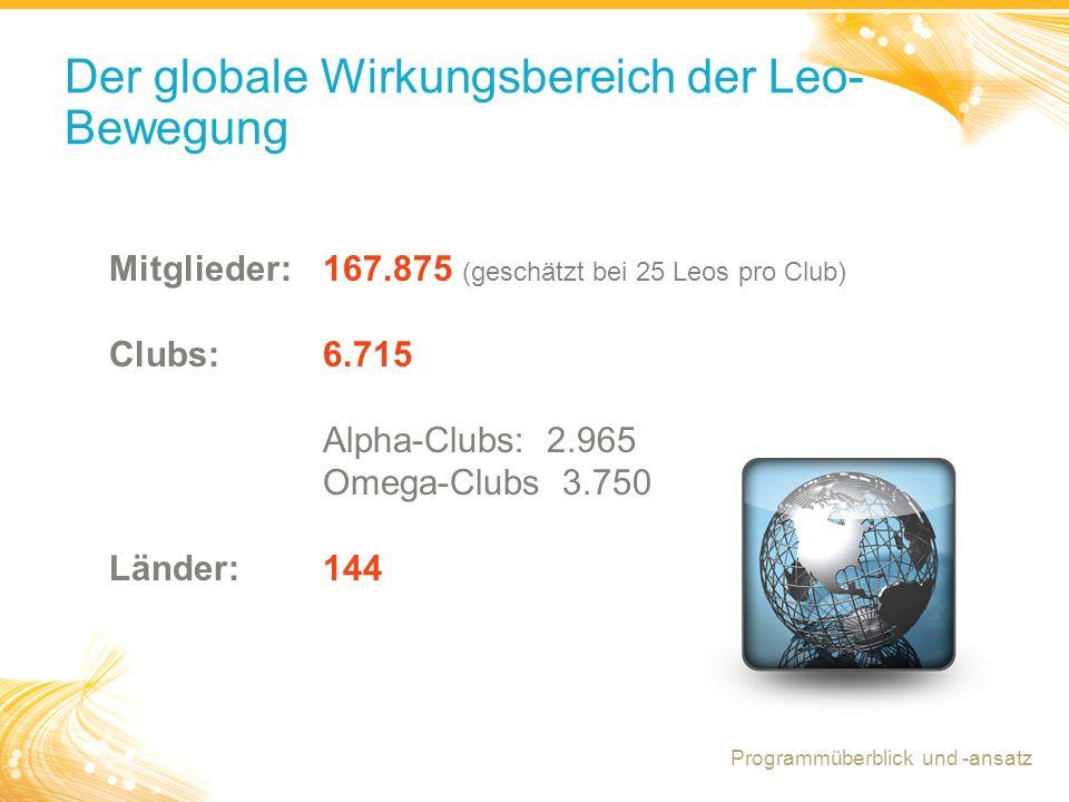 19 Der globale Wirkungsbereich der Leo- Bewegung Mitglieder:167.875 (geschätzt bei 25 Leos pro Club) Clubs:6.715 Alpha-Clubs: 2.965 Omega-Clubs 3.750 Länder:144 Programmüberblick und -ansatz