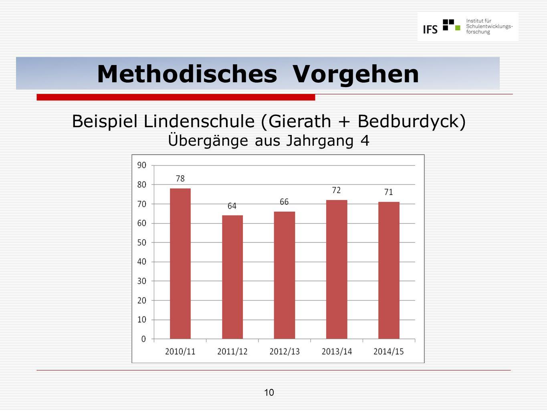 10 Methodisches Vorgehen Beispiel Lindenschule (Gierath + Bedburdyck) Übergänge aus Jahrgang 4