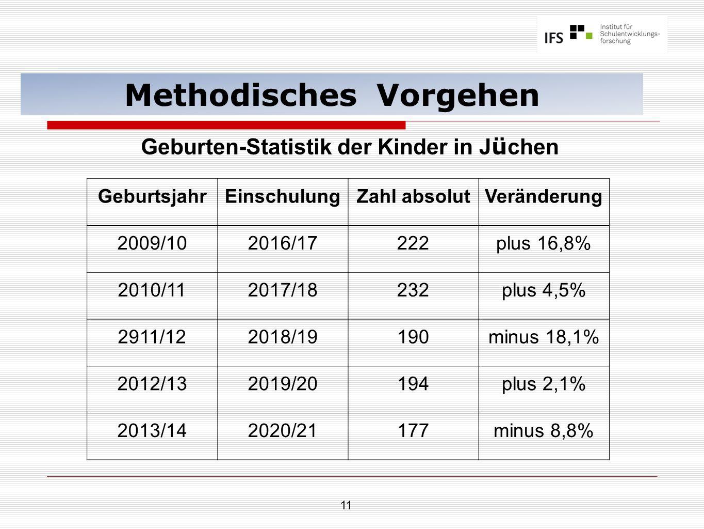 11 Methodisches Vorgehen GeburtsjahrEinschulungZahl absolutVeränderung 2009/102016/17222plus 16,8% 2010/112017/18232plus 4,5% 2911/122018/19190minus 18,1% 2012/132019/20194plus 2,1% 2013/142020/21177minus 8,8% Geburten-Statistik der Kinder in J ü chen