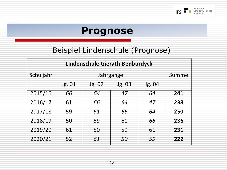 13 Prognose Beispiel Lindenschule (Prognose) Lindenschule Gierath-Bedburdyck SchuljahrJahrgängeSumme Jg.